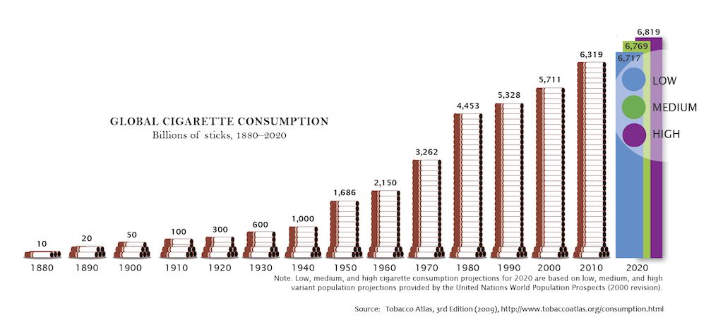 Blogpost: The predictability of cigarette consumption